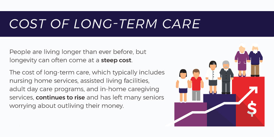 Cost of Long- Term Care